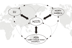 ACCÈS GLOBAL NETWORK